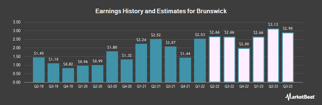 Earnings by Quarter for Brunswick (NYSE:BC)