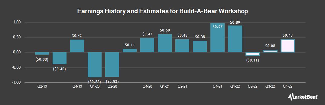 Earnings by Quarter for Build-A-Bear Workshop (NYSE:BBW)