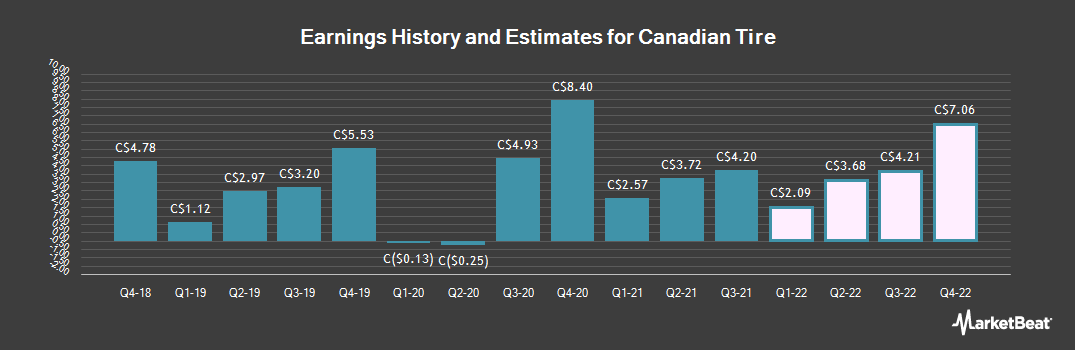 Earnings by Quarter for Canadian Tire (TSE:CTC)