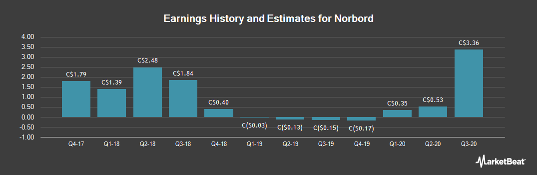Earnings by Quarter for Norbord (TSE:OSB)
