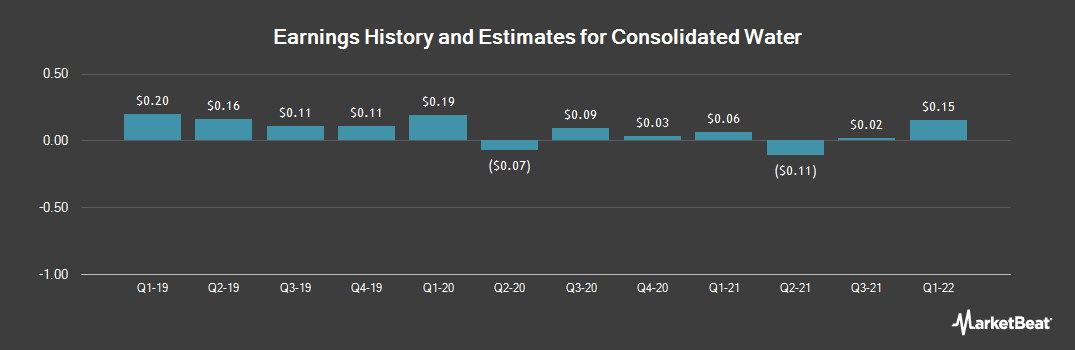 Earnings by Quarter for Consolidated Water (NASDAQ:CWCO)