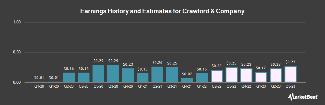 Earnings by Quarter for Crawford & Company (NYSE:CRD.B)