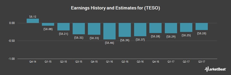 Earnings by Quarter for Tesco (NASDAQ:TESO)