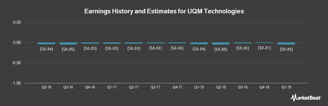 Earnings by Quarter for UQM Technologies (NYSEAMERICAN:UQM)