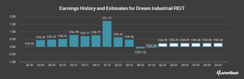 Earnings by Quarter for Dream Industrial REIT (TSE:DIR)
