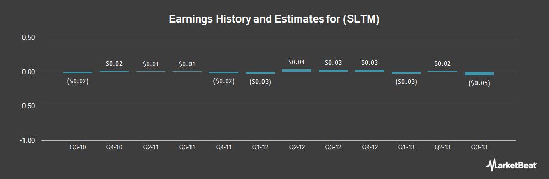Earnings by Quarter for Solta Medical (NASDAQ:SLTM)