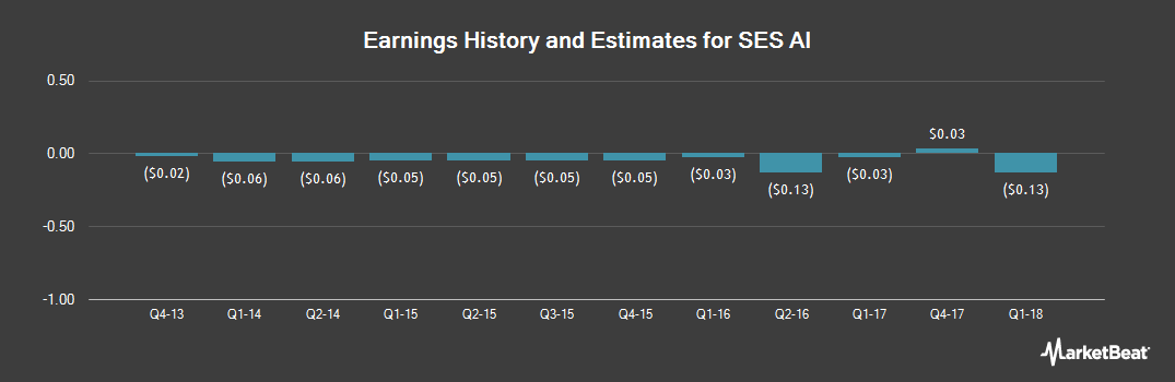 Earnings by Quarter for Synthesis Energy Systems (AMEX:SES)