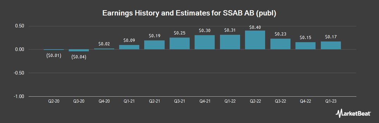 Earnings by Quarter for SSAB Svenskt Stal (OTCMKTS:SSAAY)
