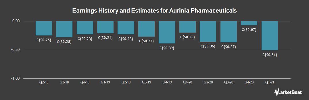 Earnings by Quarter for Aurinia Pharmaceuticals (TSE:AUP)