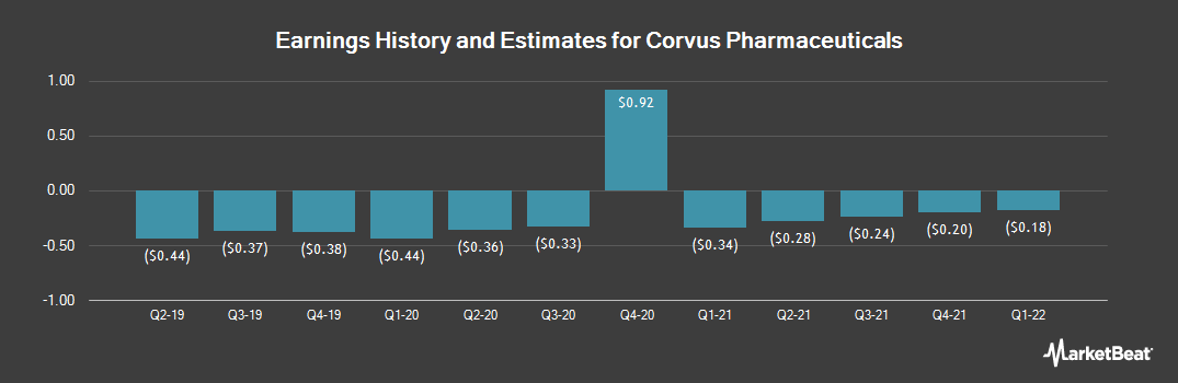 Earnings by Quarter for Corvus Pharmaceuticals (NASDAQ:CRVS)