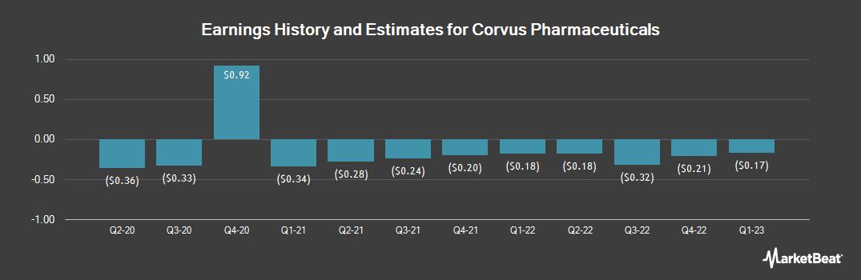 Earnings by Quarter for Corvus Pharmaceuticals (NASDAQ:CRVS)