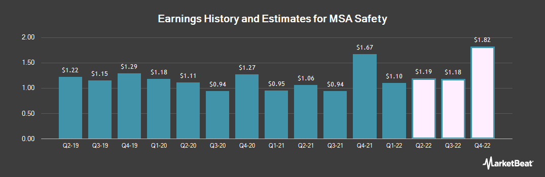 Earnings by Quarter for MSA Safety (NYSE:MSA)
