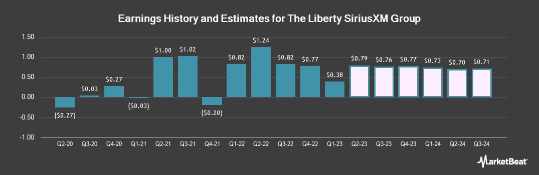 Earnings by Quarter for Liberty Media (NASDAQ:LSXMK)