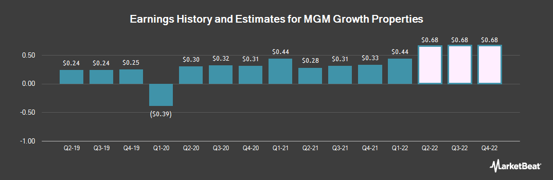 Earnings by Quarter for MGM Growth Properties (NYSE:MGP)