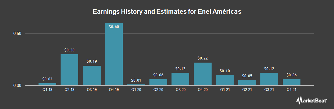 Earnings by Quarter for Enersis Americas S.A. (NYSE:ENIA)