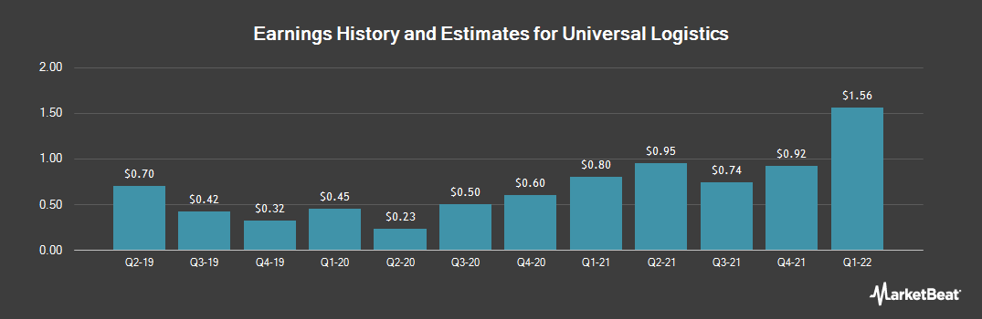 Earnings by Quarter for Universal Logistics Holdings (NASDAQ:ULH)