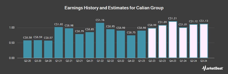 Earnings by Quarter for Calian Group (TSE:CGY)
