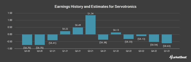 Earnings by Quarter for Servotronics (NYSEAMERICAN:SVT)