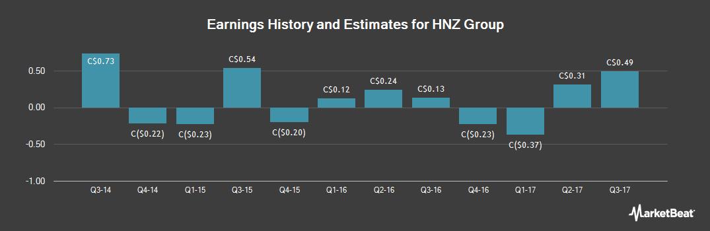 Earnings by Quarter for HNZ Group (TSE:HNZ)
