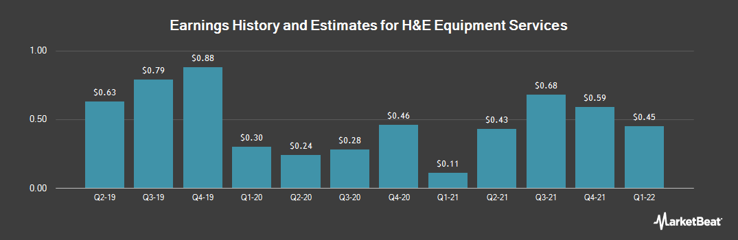 Earnings by Quarter for H&E Equipment Services (NASDAQ:HEES)