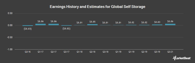 Earnings by Quarter for Global Self Storage (NASDAQ:SELF)