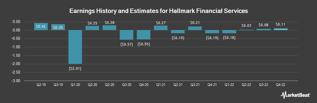 Earnings by Quarter for Hallmark Financial Services (NASDAQ:HALL)