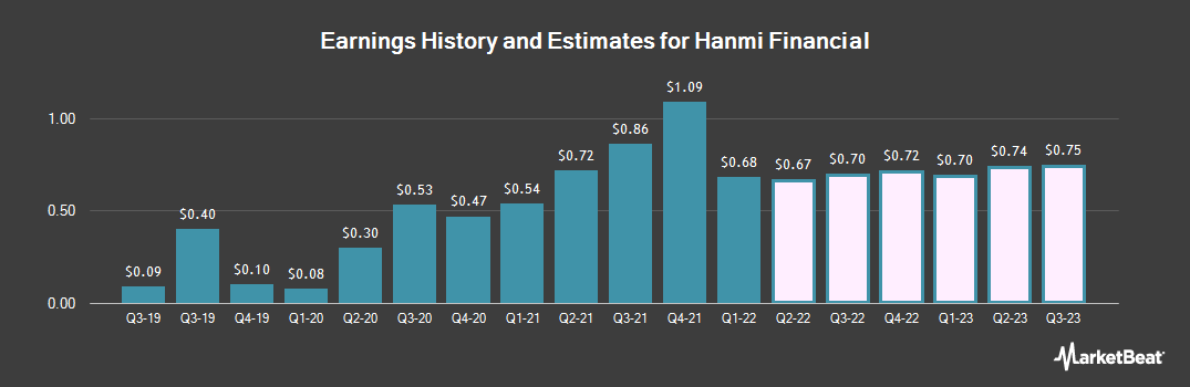 Earnings by Quarter for Hanmi Financial (NASDAQ:HAFC)