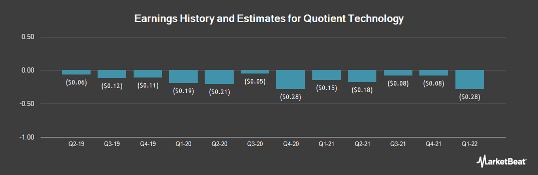 Earnings by Quarter for Quotient Technology (NYSE:QUOT)