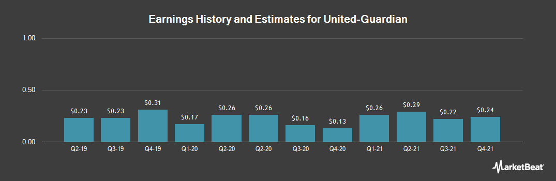 Earnings by Quarter for United-Guardian (NASDAQ:UG)