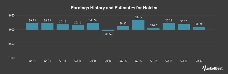 Earnings by Quarter for LafargeHolcim (OTCMKTS:HCMLY)
