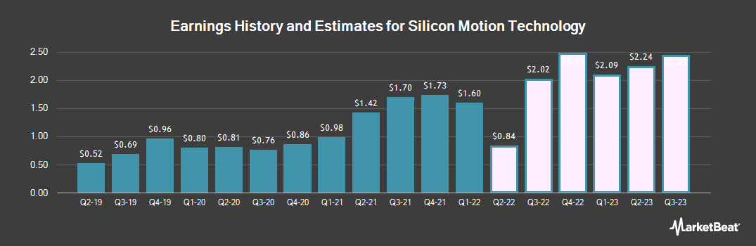 Earnings by Quarter for Silicon Motion Technology (NASDAQ:SIMO)