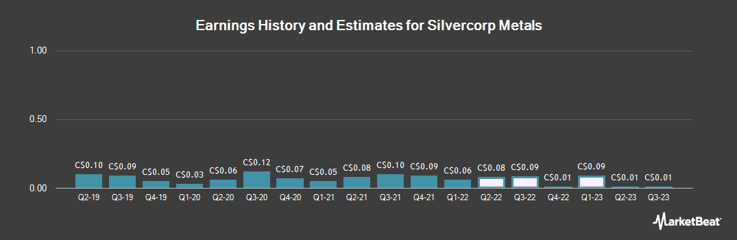 Earnings by Quarter for Silvercorp Metals (TSE:SVM)
