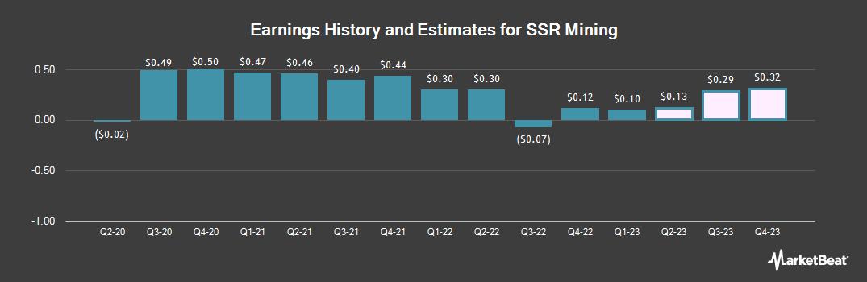 Earnings by Quarter for SSR Mining (NASDAQ:SSRM)