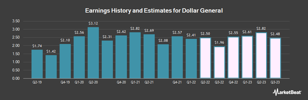 Earnings by Quarter for Dollar General (NYSE:DG)