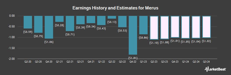 Earnings by Quarter for Merus (NASDAQ:MRUS)