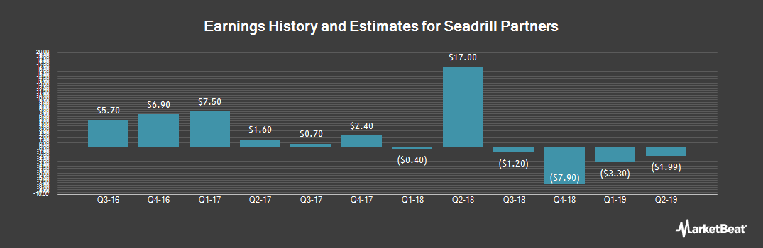 Earnings by Quarter for Seadrill Partners (NYSE:SDLP)