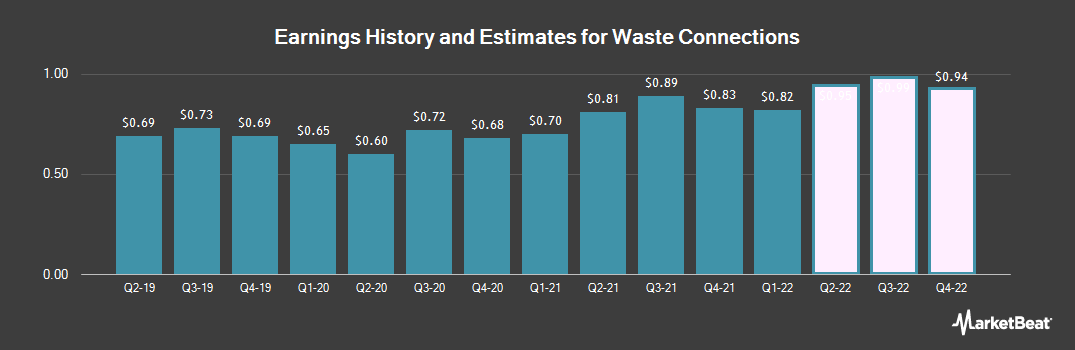 Earnings by Quarter for Waste Connections (NYSE:WCN)