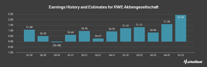 Earnings by Quarter for RWE (OTCMKTS:RWEOY)