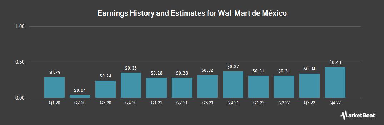 Otcmktswmmvy Walmart De Mxico Y Centroamrica Stock Price