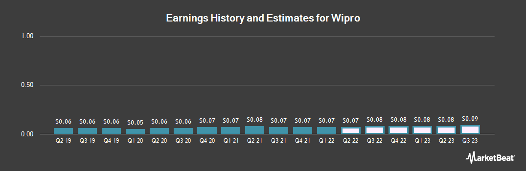 Earnings by Quarter for Wipro Limited (NYSE:WIT)