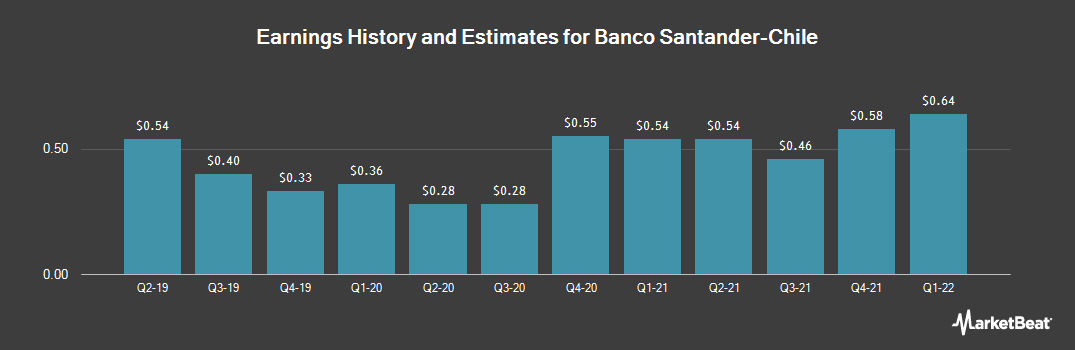Earnings by Quarter for Banco Santander-Chile (NYSE:BSAC)