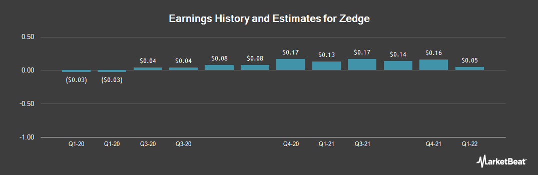 Earnings by Quarter for Zedge (NYSEAMERICAN:ZDGE)