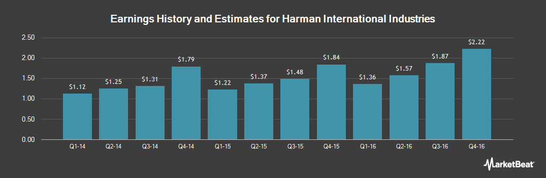 Earnings by Quarter for Harman International Industries (NYSE:HAR)