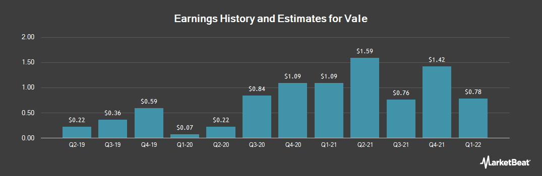 Earnings by Quarter for Vale (NYSE:VALE)