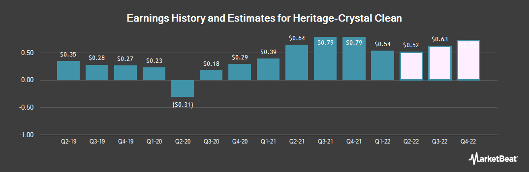 Earnings by Quarter for Heritage Crystal Clean (NASDAQ:HCCI)