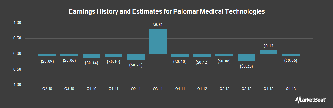 Earnings by Quarter for Palomar Medical Technologies (NASDAQ:PMTI)