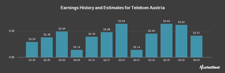 Earnings by Quarter for Telekom Austria (OTCMKTS:TKAGY)