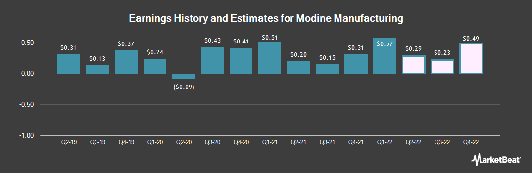 Earnings by Quarter for Modine Manufacturing (NYSE:MOD)