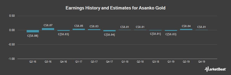 Earnings by Quarter for Asanko Gold (TSE:AKG)
