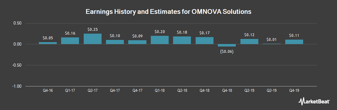 Earnings by Quarter for OMNOVA Solutions (NYSE:OMN)